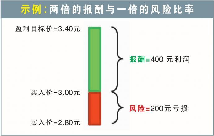 股票报酬与风险比率