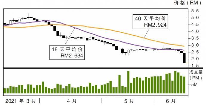优乐股价走势15/06/21