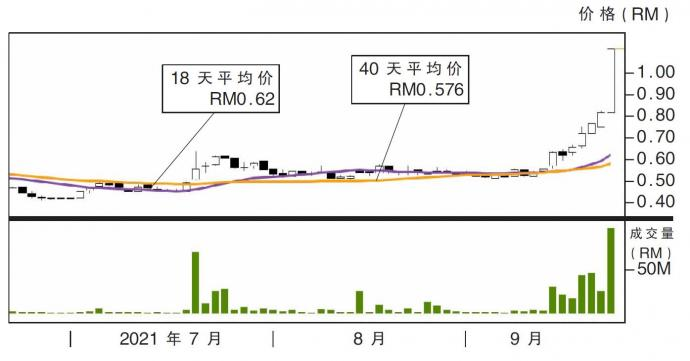 Opcom控股股价走势22/09/21