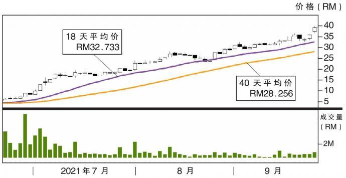 震科股价走势 23/9/21
