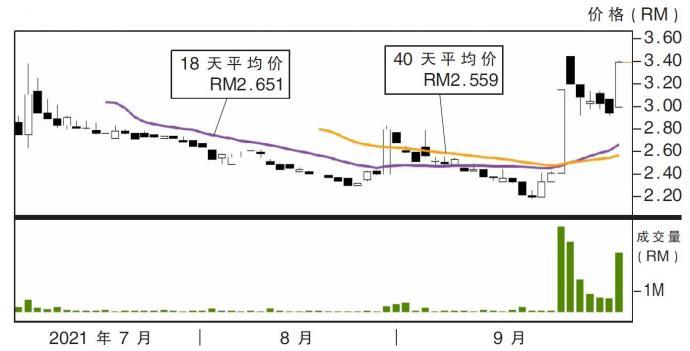 OM控股股价走势04/10/21