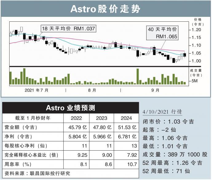 Astro股价走势