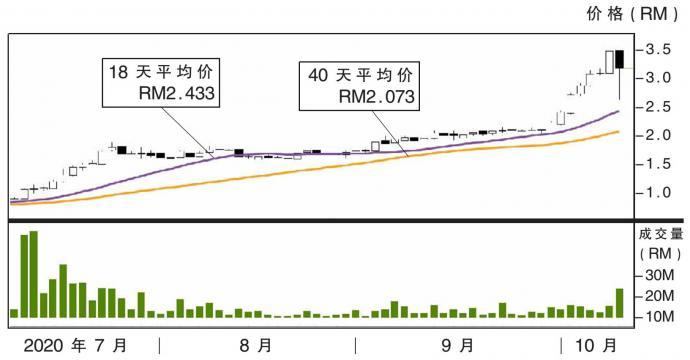 丰成综合图表分析 8/10/21